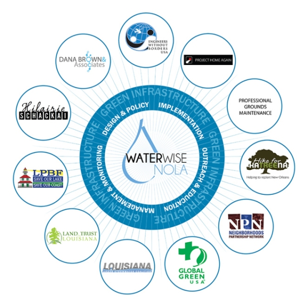 INFO-GRAPH-GNO_WATERWISE